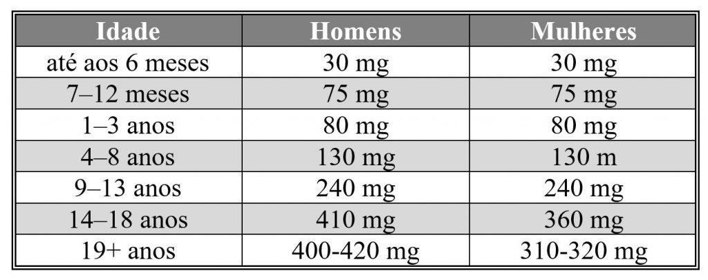 Consumo diário recomendado para a ingestão de magnésio por idade e sexo